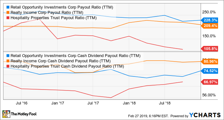 ROIC Payout Ratio (TTM) Chart