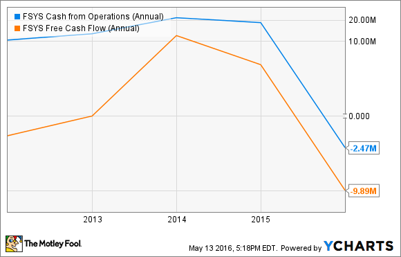 FSYS Cash from Operations (Annual) Chart