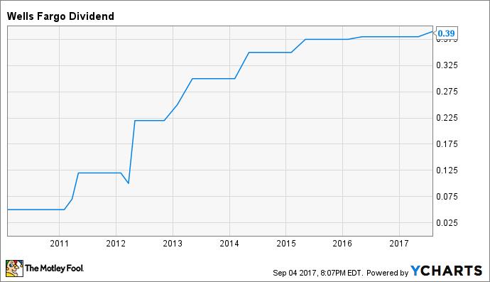 WFC Dividend Chart