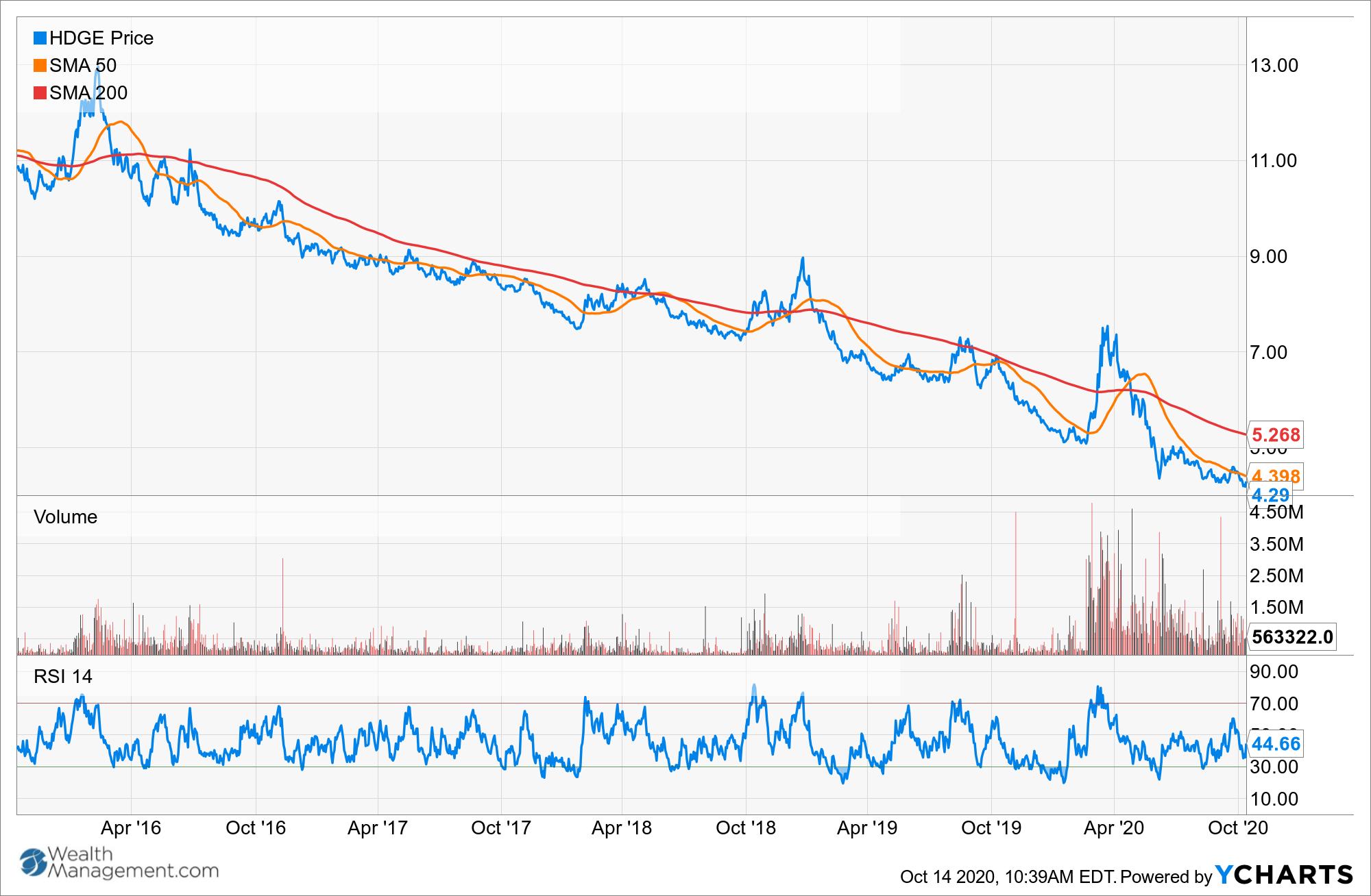 HDGE Chart