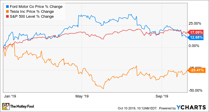 Why TSLA stock price will outperform other car companies