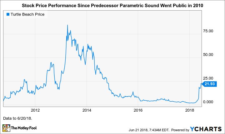 Turtle Beach Stock Price Data Source Ycharts