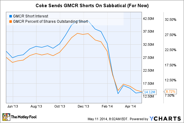 GMCR Short Interest Chart