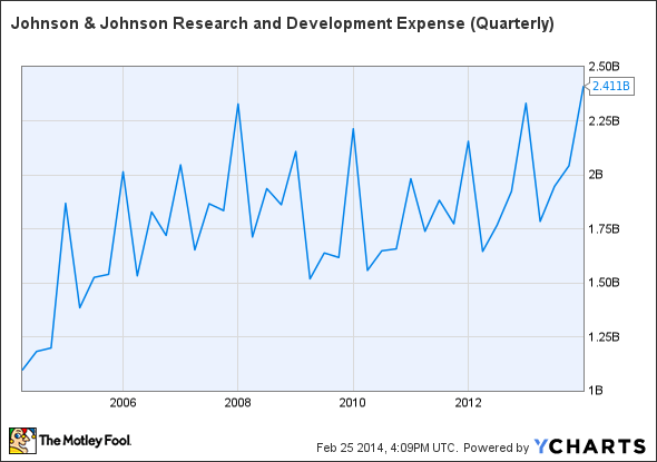 JNJ Research and Development Expense (Quarterly) Chart