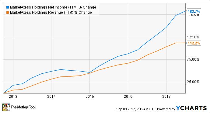 MKTX Net Income (TTM) Chart