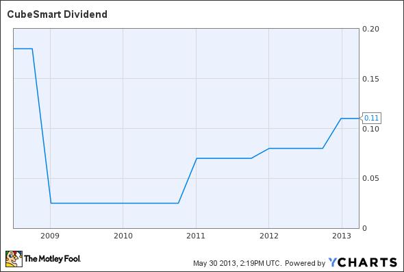 CUBE Dividend Chart