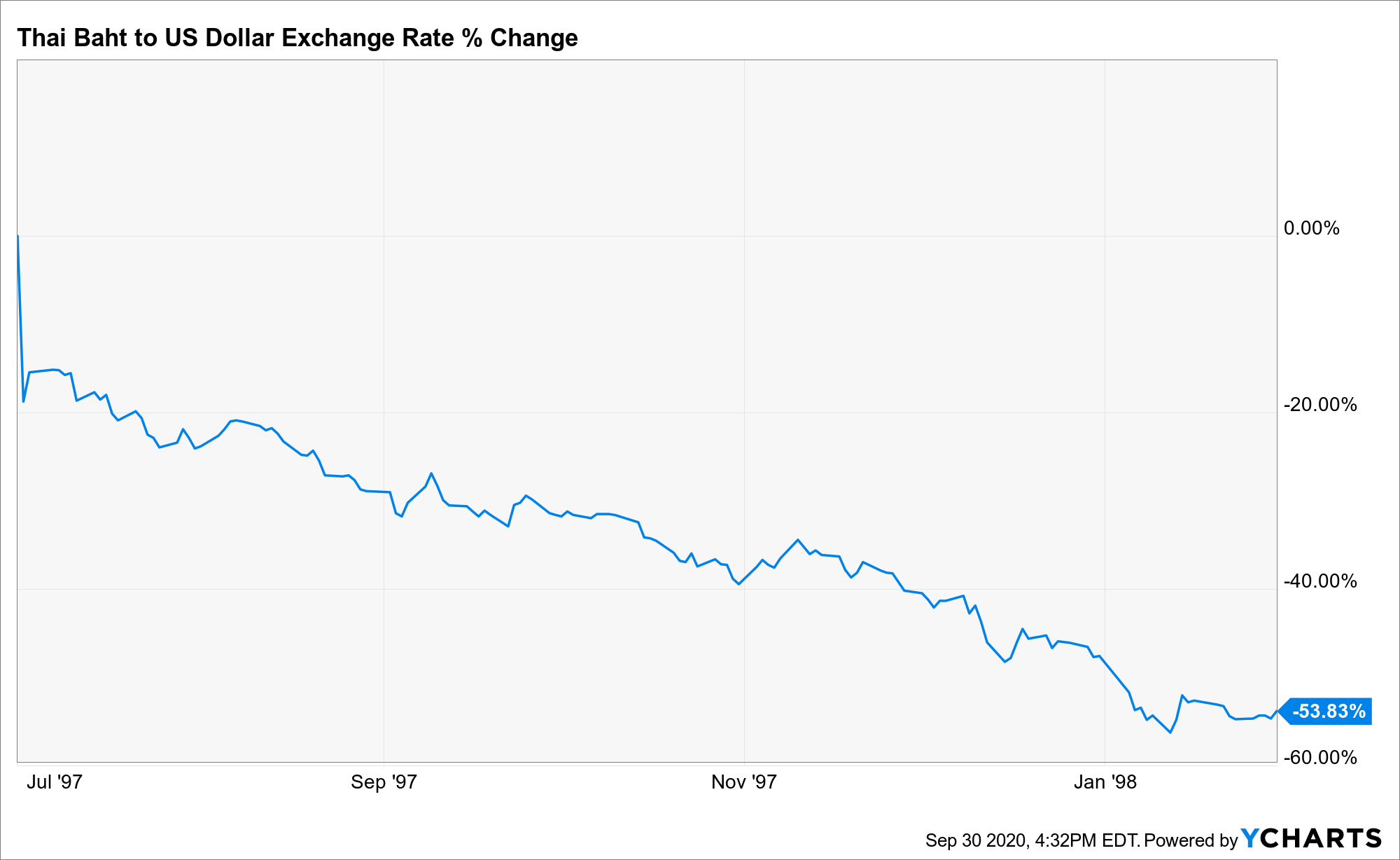 Thai Baht to US Dollar Exchange Rate Chart