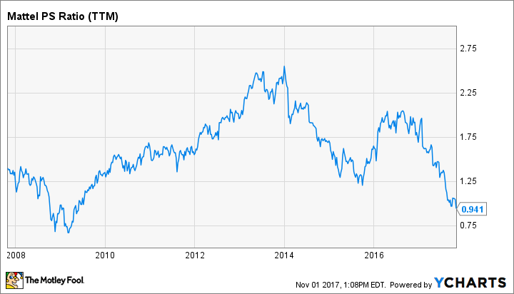 MAT PS Ratio (TTM) Chart