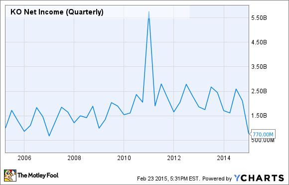 KO Net Income (Quarterly) Chart