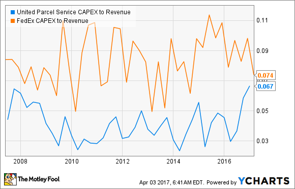UPS CAPEX to Revenue Chart