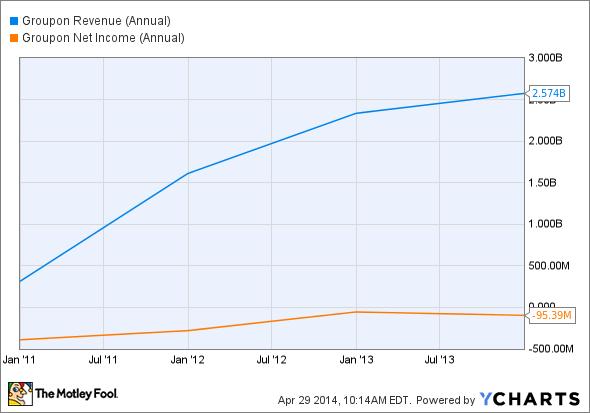 GRPN Revenue (Annual) Chart