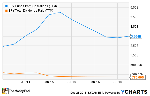 BPY Funds from Operations (TTM) Chart