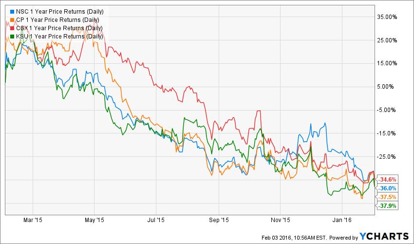 NSC 1 Year Price Returns (Daily) Chart