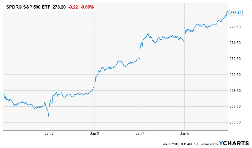 SPY Price Chart