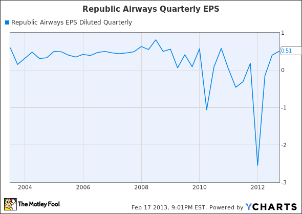 RJET EPS Diluted Quarterly Chart