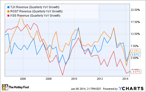 TJX Revenue (Quarterly YoY Growth) Chart