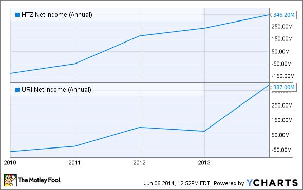 HTZ Net Income (Annual) Chart