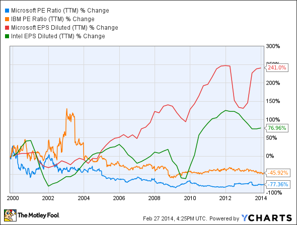 MSFT PE Ratio (TTM) Chart
