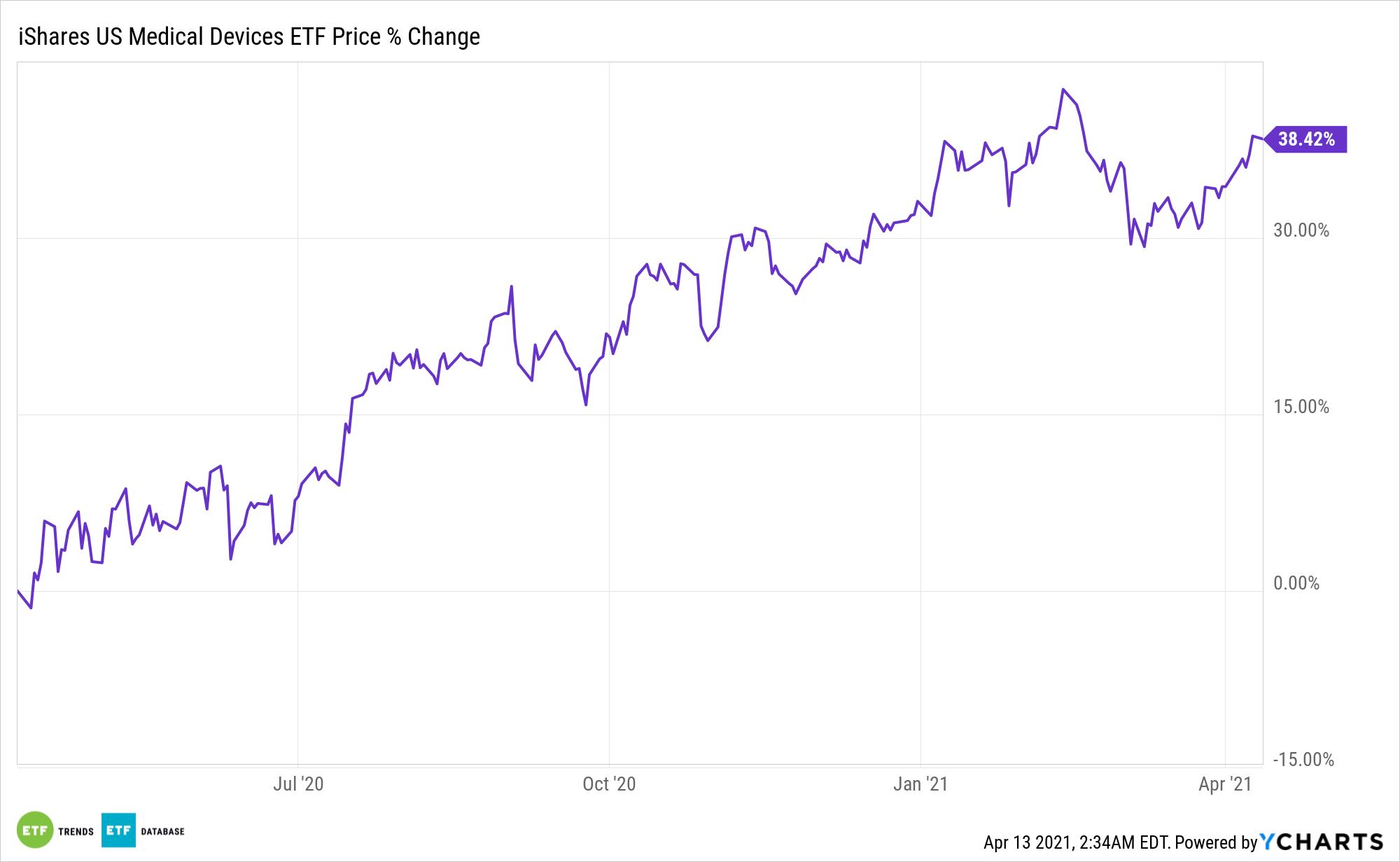 IHI Chart
