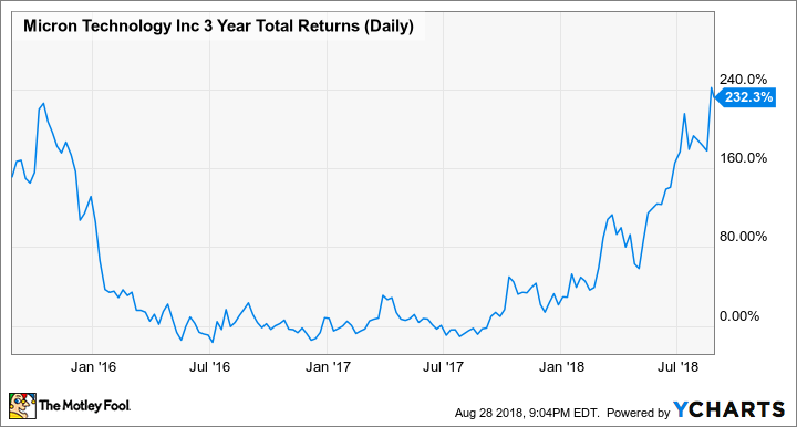 MU 3 Year Total Returns (Daily) Chart