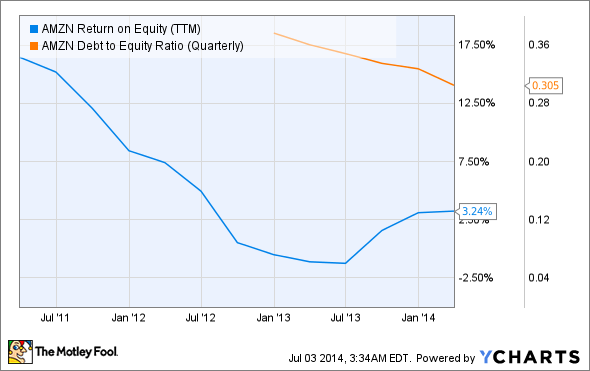 AMZN Return on Equity (TTM) Chart