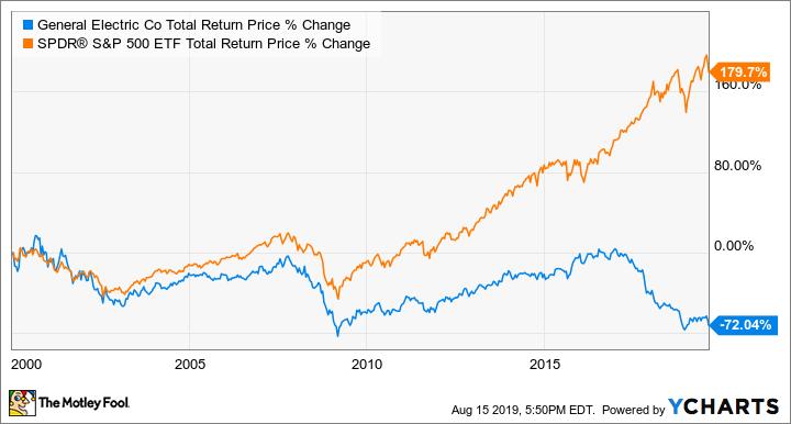 GE Total Return Price Chart