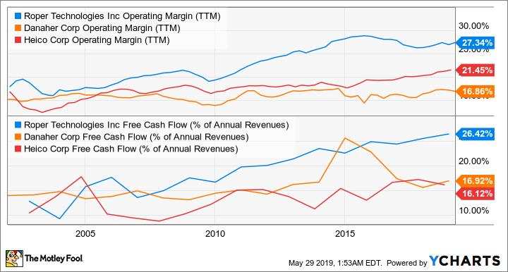 ROP Operating Margin (TTM) Chart