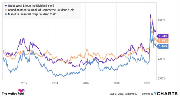GWO Dividend Yield Chart