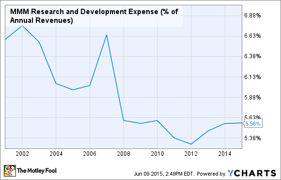 MMM Research and Development Expense (% of Annual Revenues) Chart
