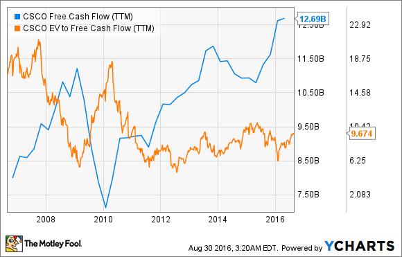 CSCO Free Cash Flow (TTM) Chart