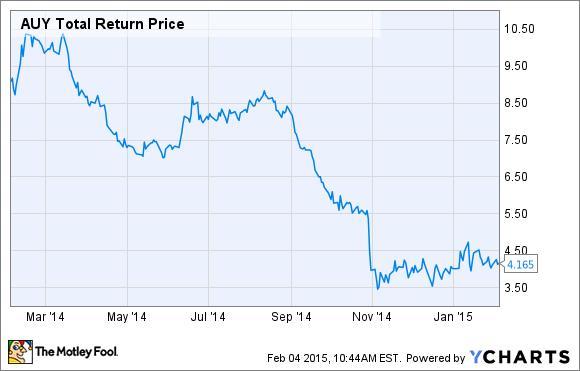AUY Total Return Price Chart