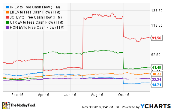 IR EV to Free Cash Flow (TTM) Chart