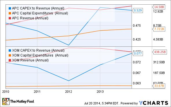 APC CAPEX to Revenue (Annual) Chart