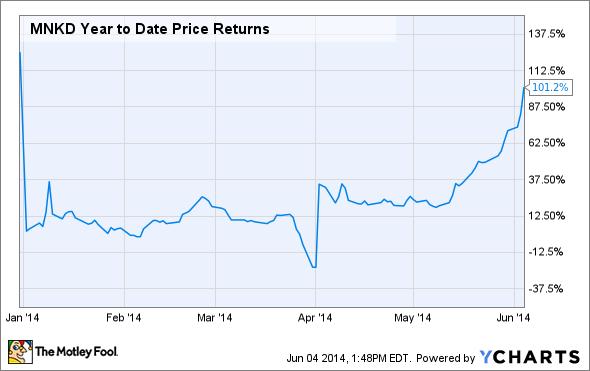 MNKD Year to Date Price Returns Chart