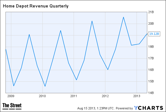 HD Revenue Quarterly Chart
