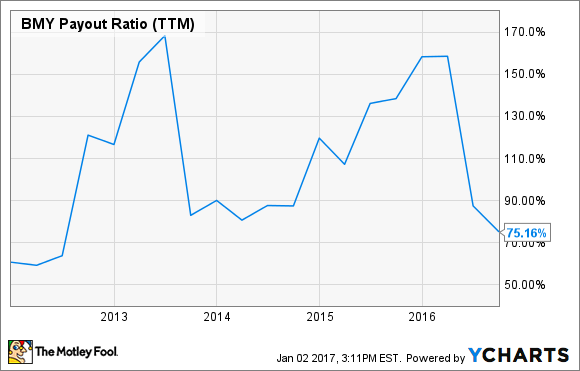 BMY Payout Ratio (TTM) Chart