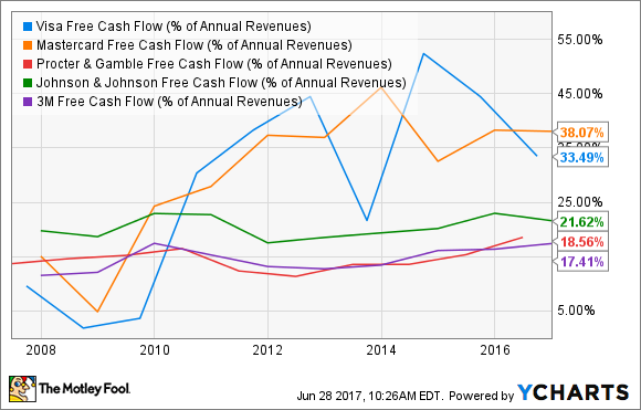 V Free Cash Flow (% of Annual Revenues) Chart