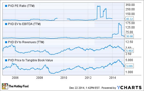 PXD PE Ratio (TTM) Chart
