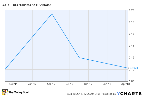 AERL Dividend Chart