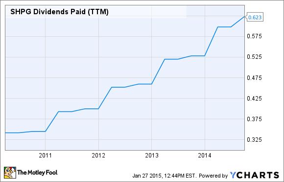 SHPG Dividends Paid (TTM) Chart