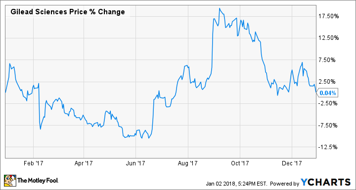 2017 Was a Year to Forget for Gilead Sciences, Inc , but This Year