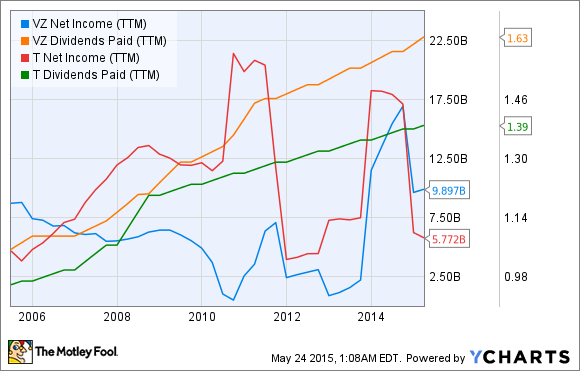 VZ Net Income (TTM) Chart