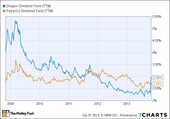 DEO Dividend Yield (TTM) Chart