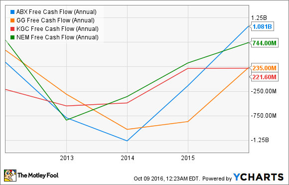 ABX Free Cash Flow (Annual) Chart