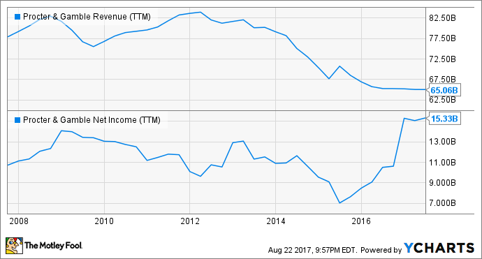 PG Revenue (TTM) Chart