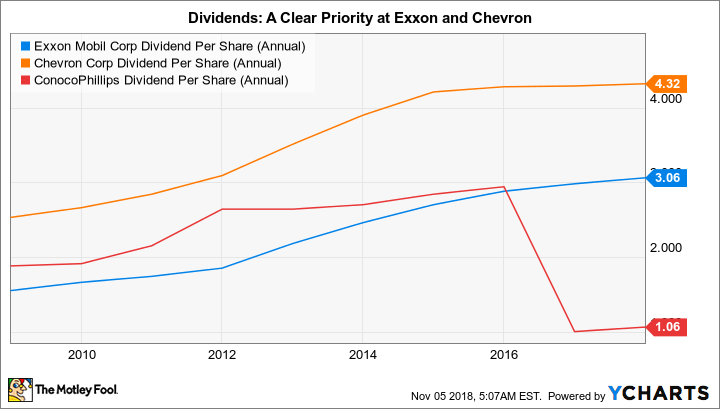 XOM Dividend Per Share (Annual) Chart