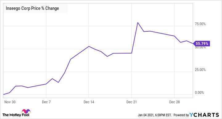INSG Chart