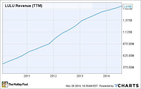 LULU Revenue (TTM) Chart