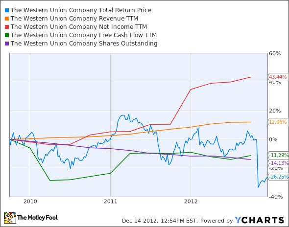 WU Total Return Price Chart