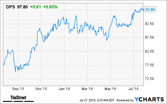 Dr Pepper Snapple Group Dps Stock Up On Q2 Beat Thestreet